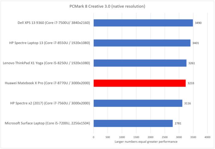 Huawei Matebook X Pro pcmark creative