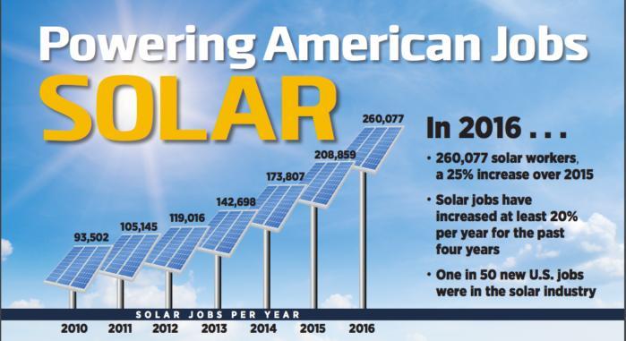 solar jobs graphic