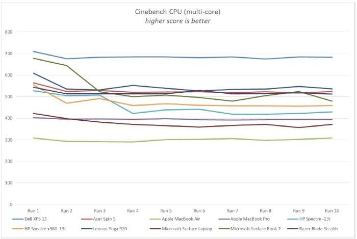 new xps 13 performance