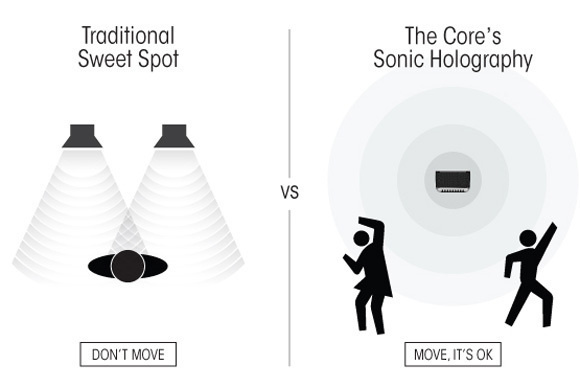 Traditional Sweet Spot vs. Sonic Holography