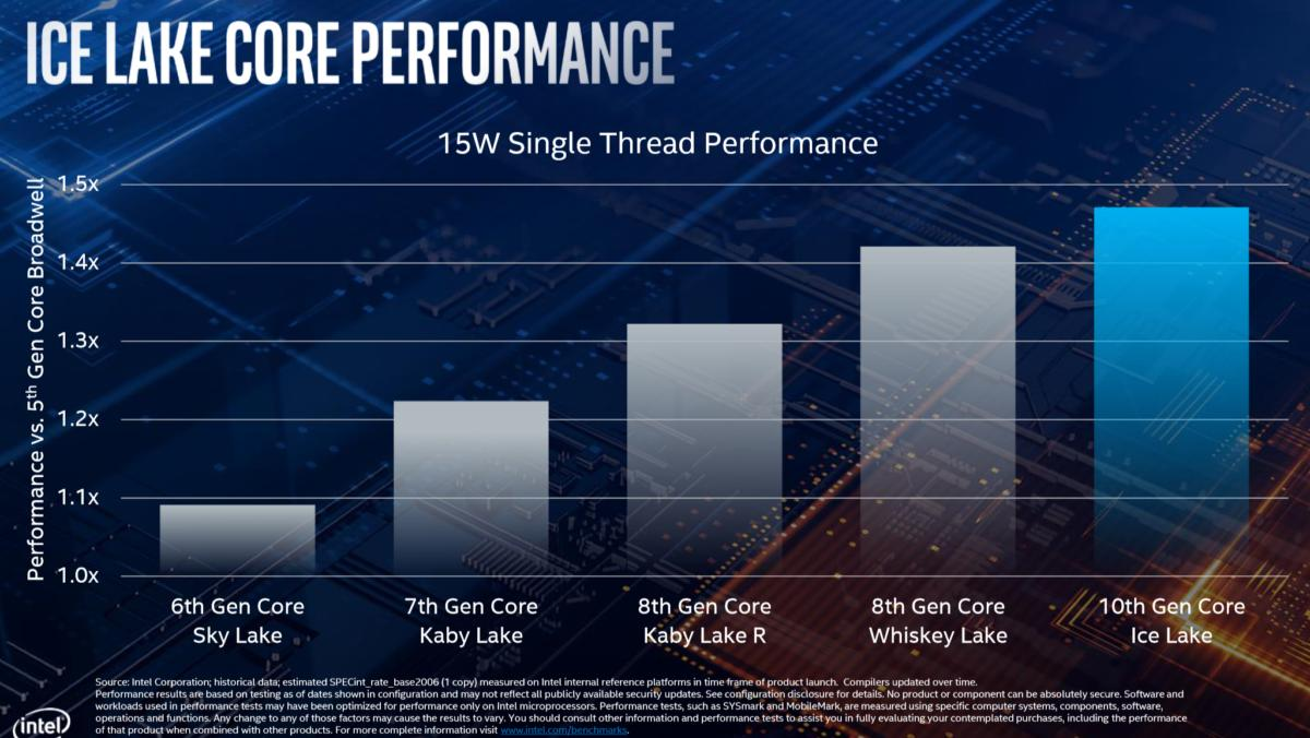 Intel ice lake core performance