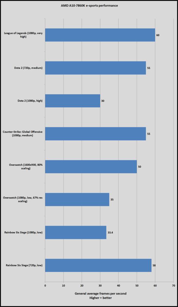 fnatic pc benchmarks