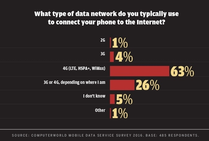 Computerworld mobile data survey 2016 - type of data network