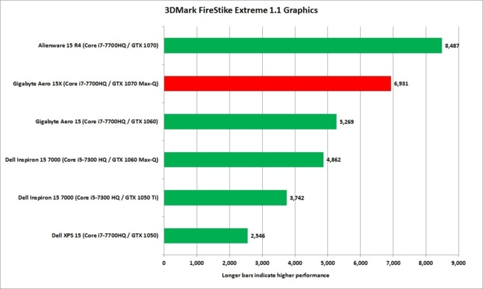 gigabyte aero 15x 3dmark firestrike extreme graphics