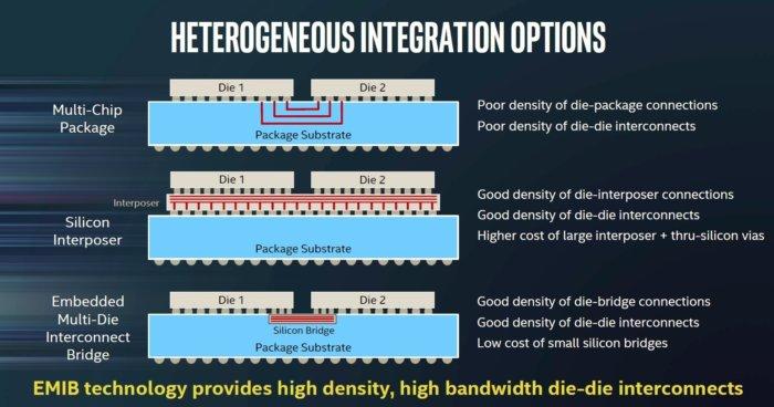 intel tech manu embedded multi die interconnect bridge
