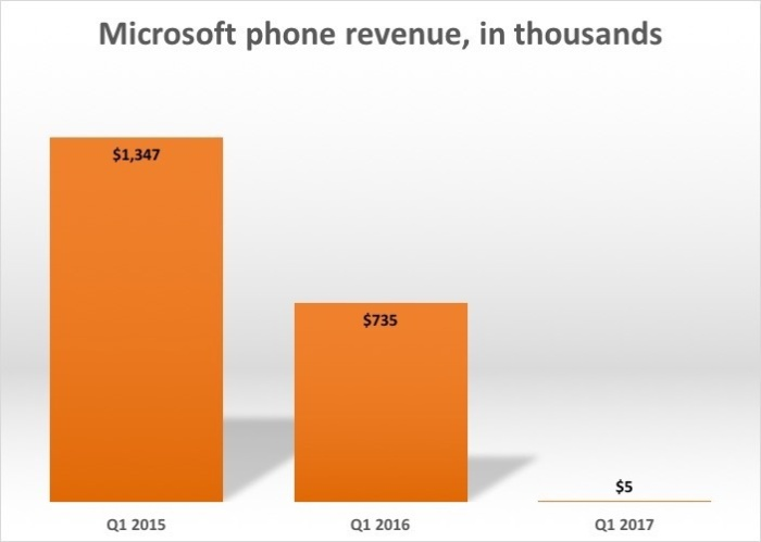 msft phone revenue 2015 17
