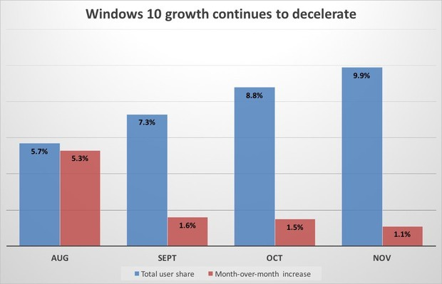 Windows 10 growth continues to decelerate