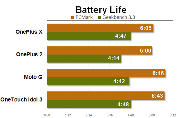 oneplus x benchmarks battery