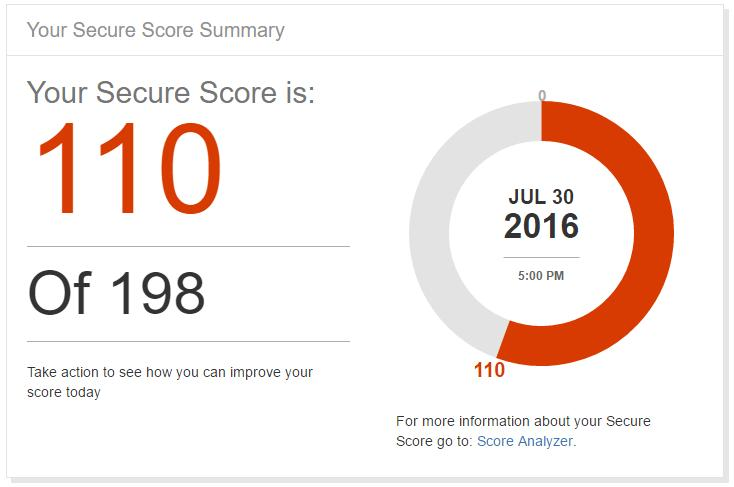 What's your Office 365 Secure Score? Credit: Microsoft
