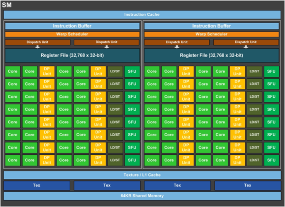 pascal 100 gpu streaming multiprocessor