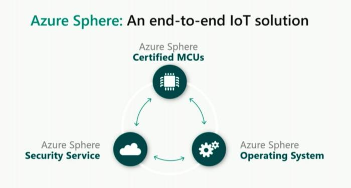 Microsoft azure sphere overview