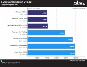 phoronix 7 zip results