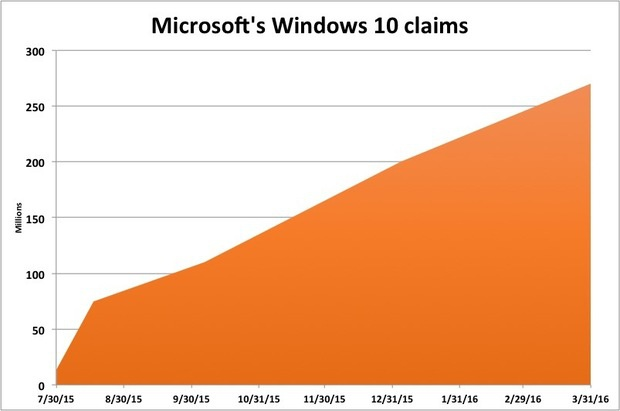 microsofts windows 10 claims