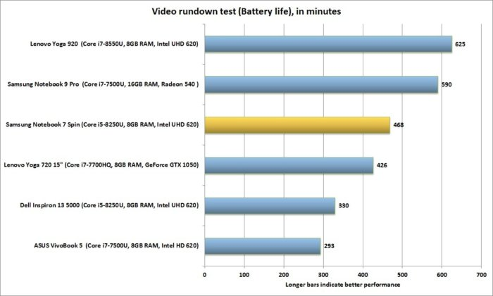 samsung notebook 7 spin battery life 2