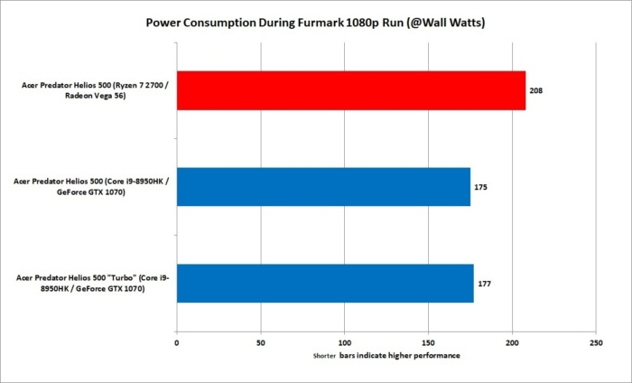 21 ryzen 7 2700 vs core i9 8950hk gpu power consumption