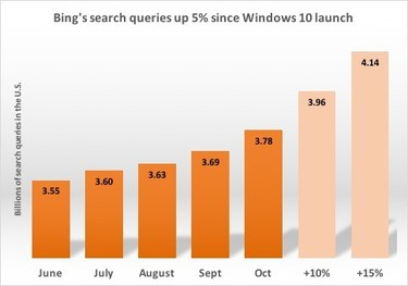 bing search up october