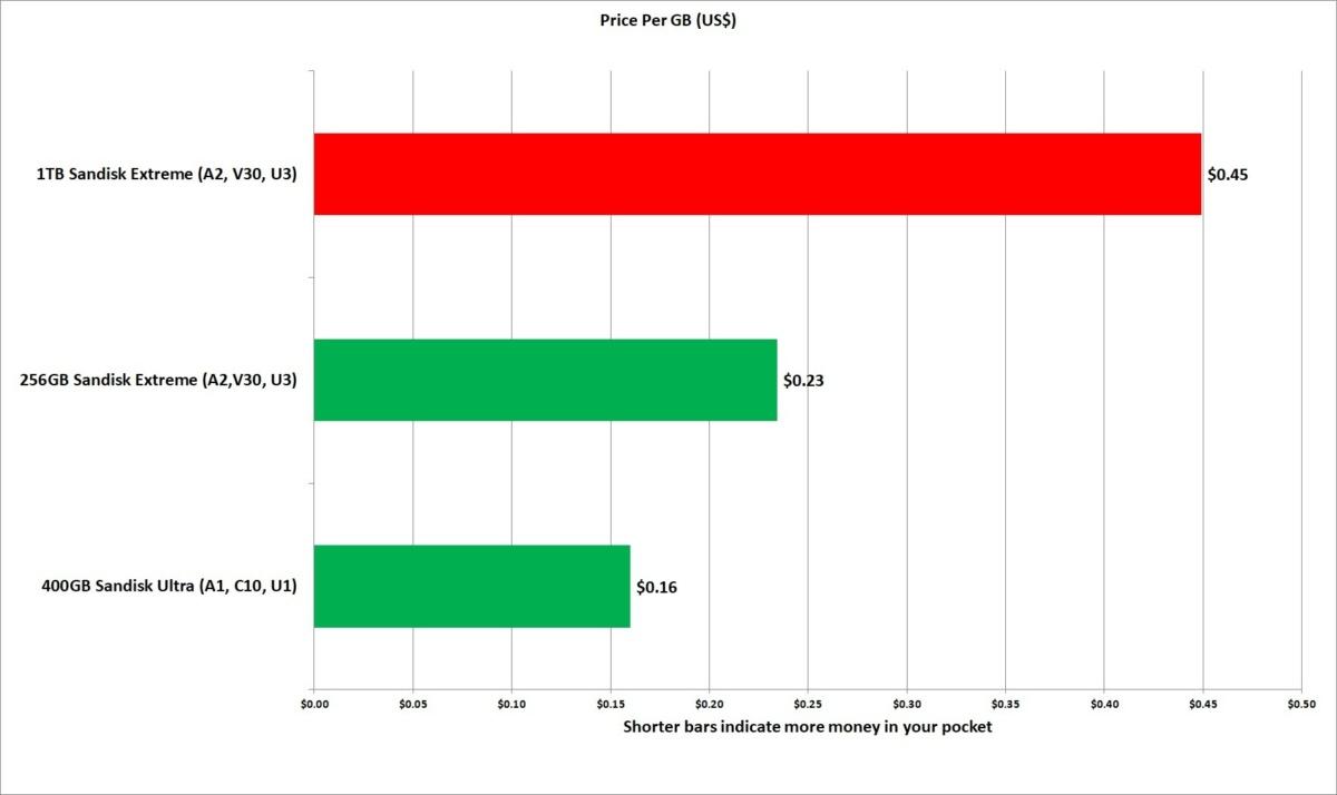1tb microsd sandisk price per gb
