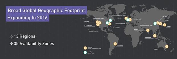 aws footprint