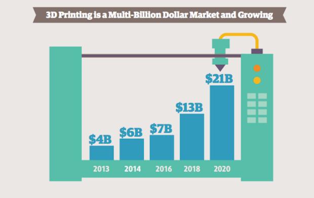3D printing market