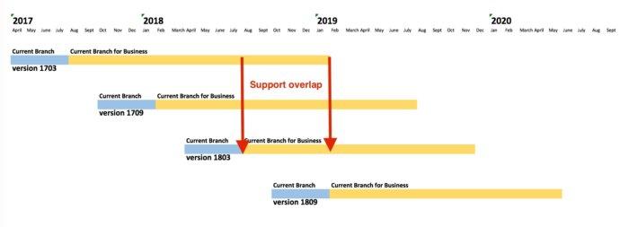 22 months support windows 10