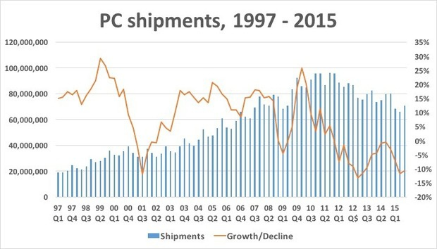 PC shipments from IDC