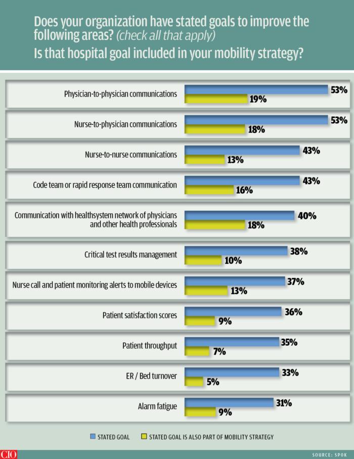 hospital mobile strategy chart