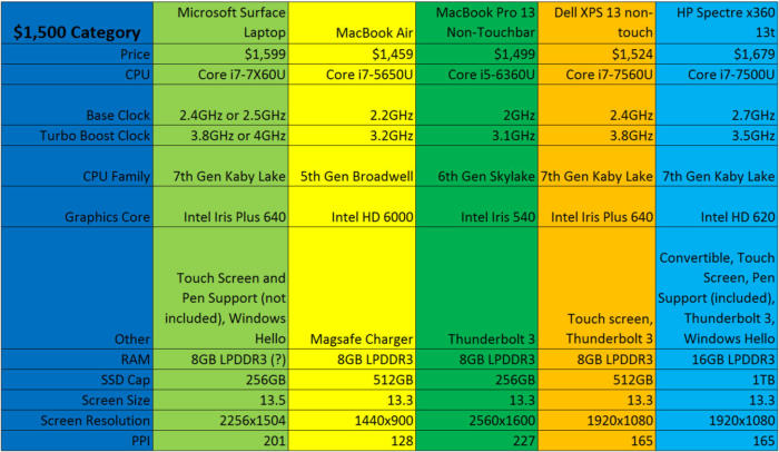 surface laptop vs mac vs xps 13 vs spectre x360 1500 bucks