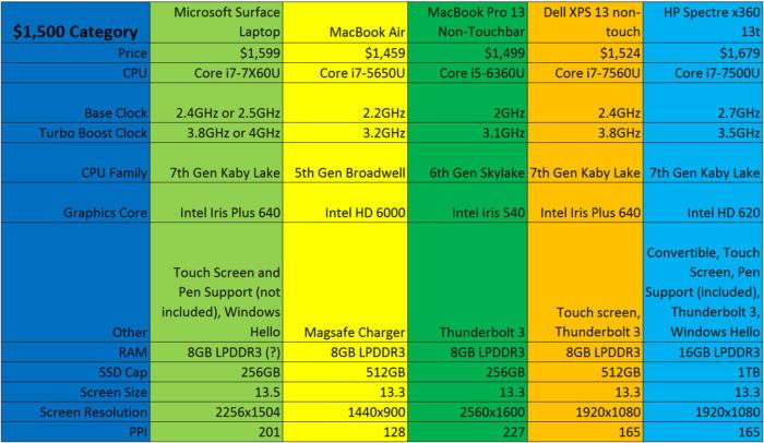surface laptop vs mac vs xps 13 vs spectre x360 1500 bucks