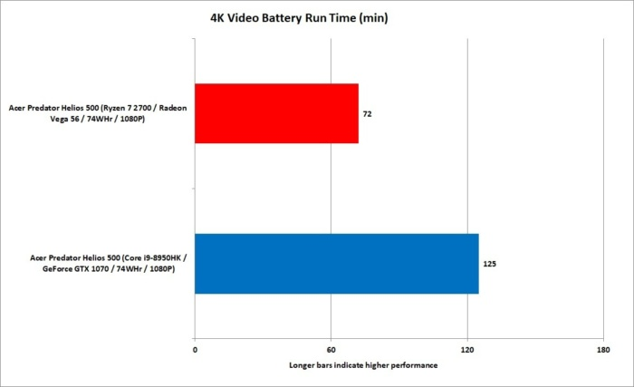 22 ryzen 7 2700 vs core i9 8950hk battery performance