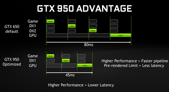 nvidia gtx 950 moba pipeline