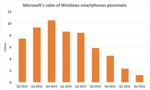 msft sales of windows phones