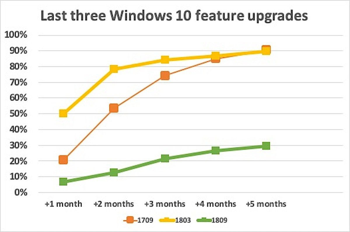 Windows 10 download trends