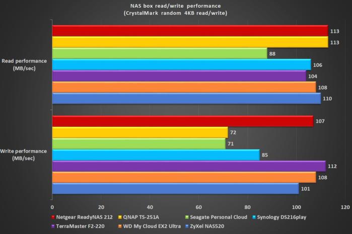NAS box benchmark revised