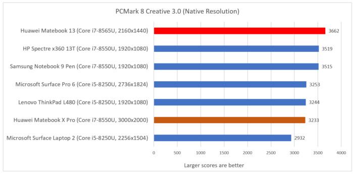 Huawei Matebook 13 cinebench pcmark creative