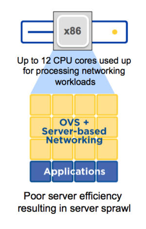 Figure 3: Poor server efficiency leads to server sprawl