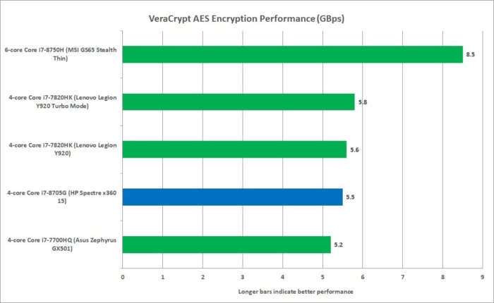 core i7 8750h veracrypt aes performance