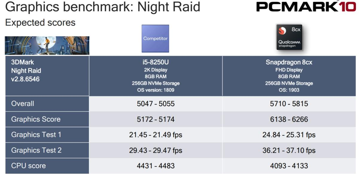 Qualcomm Snapdragon 8cx 3DMark night raid graphics performance