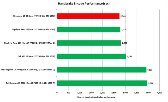 alienware 15 r4 handbrake encoding performance
