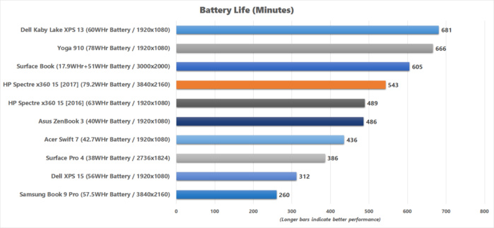 hp spectre x360 15 2017 battery life v2