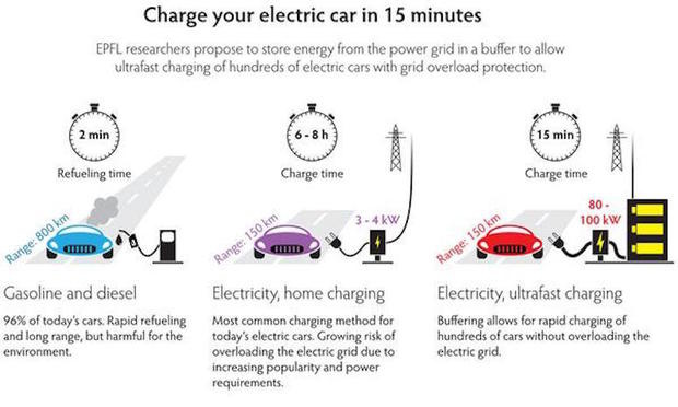 electric vehicle battery charging