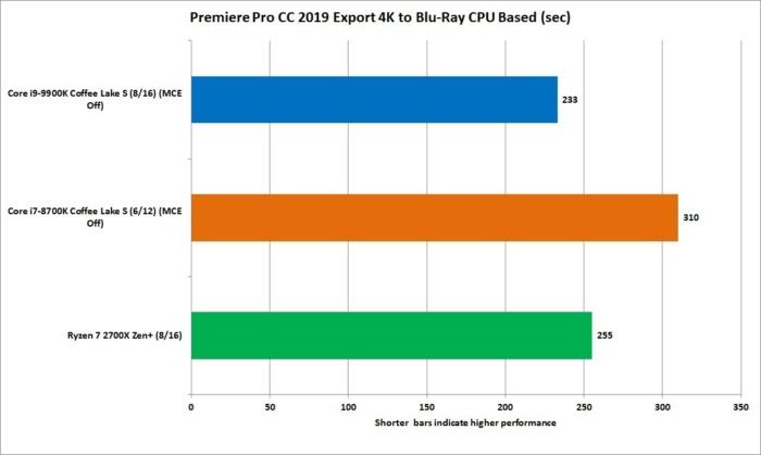9900k premiere 2019 blu ray