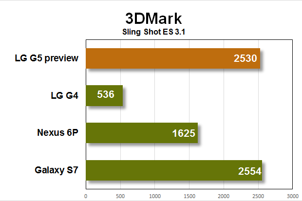 lg g5 preview benchmarks 3dmark