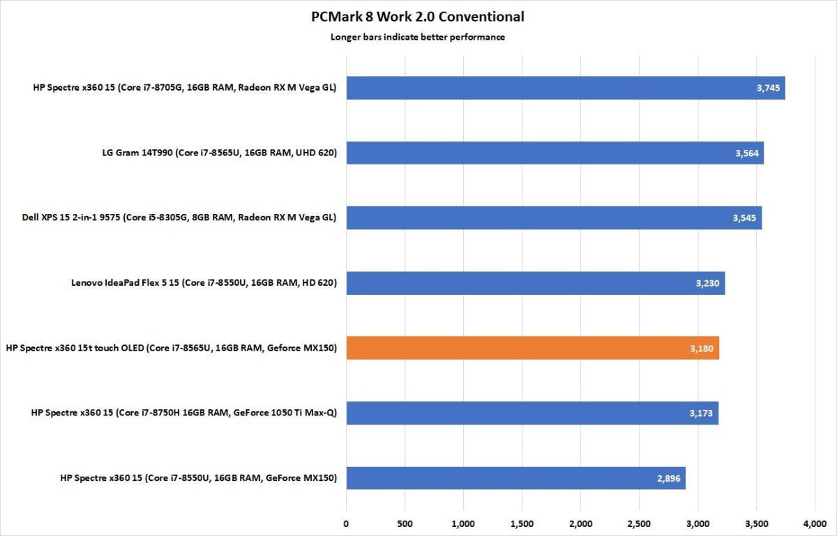 x360 15t touch pcmark