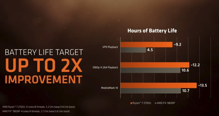 amd ryzen mobile battery life