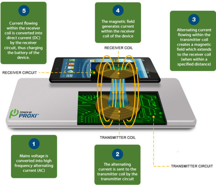how wireless charging works resonant