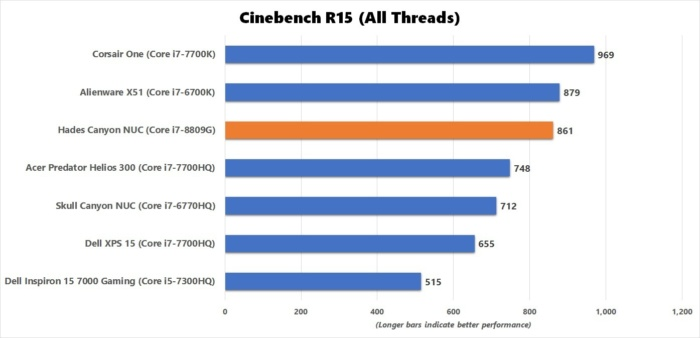 hades canyon cinebench benchmark results