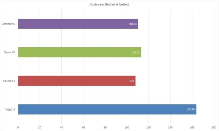 browser performance jetstream2