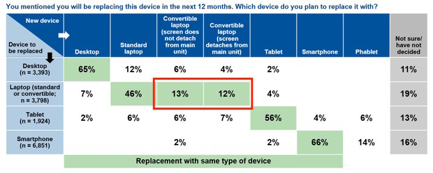 Gartner device replacement plans