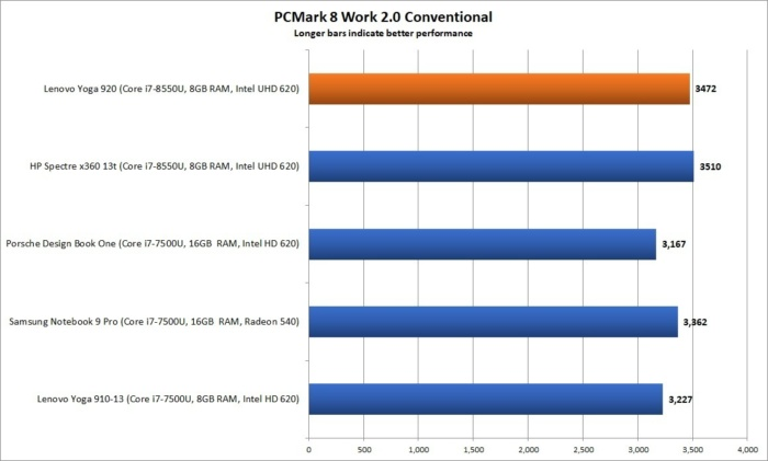 lenovo yoga 920 performance pcmark 8 work 2 conv