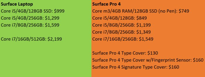 surface laptop vs surface pro 4 skus